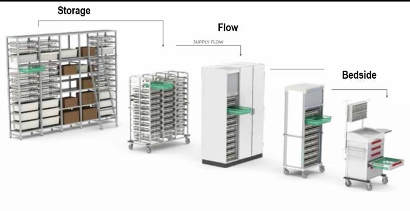 Medical storage assets