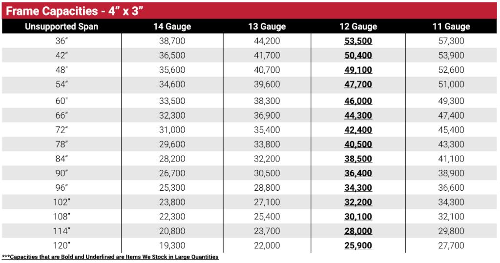 """Pallet Rack Upright Frame Size Chart 4"""" x 3"""